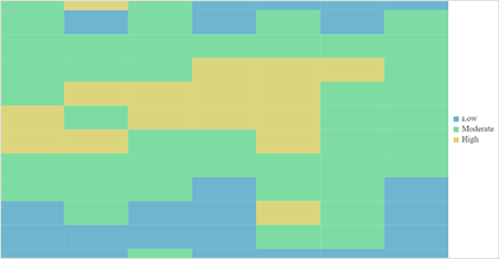 Heatmap cells with solid colors