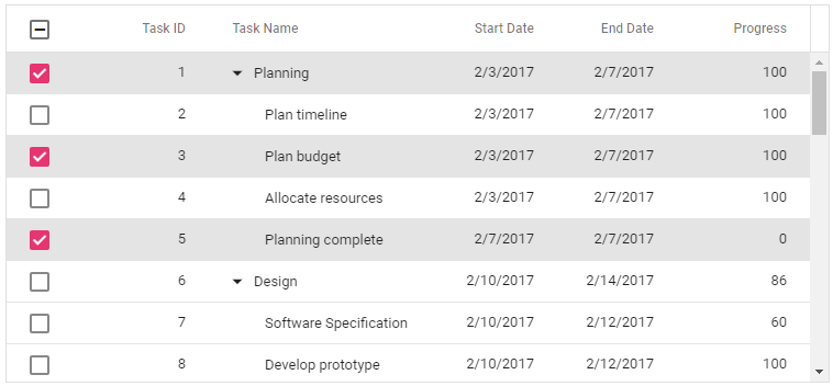 Select rows using checkbox column in the ASP.NET Core Tree Grid control.