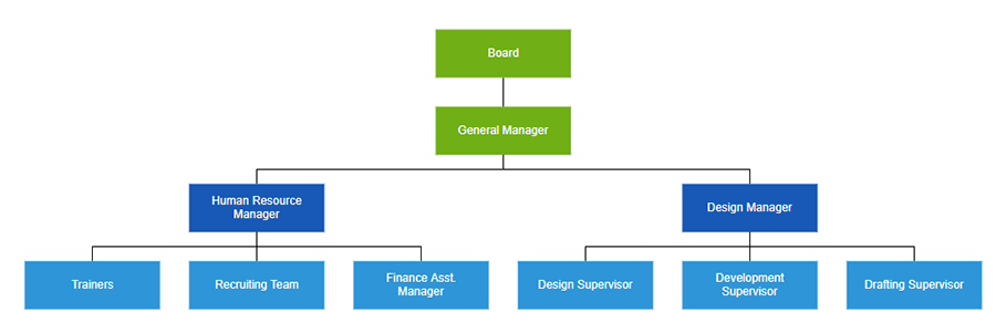 Align leaf level nodes in the organizational chart in horizontal direction using ASP.NET MVC Diagram Organizational chart control