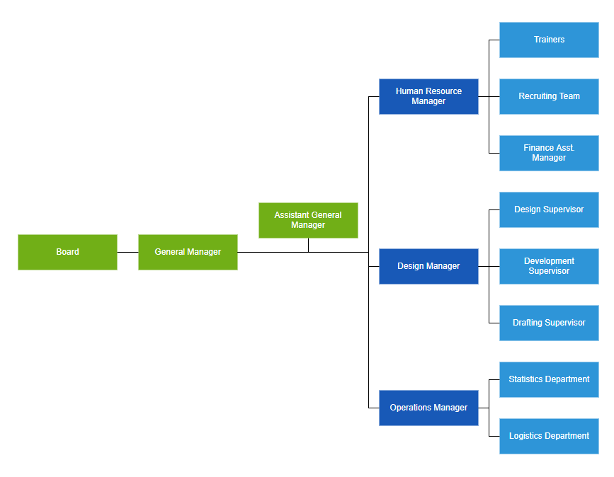 Arrange organizational chart with different orientation types using ASP.NET MVC Diagram Organizational chart control