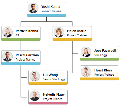 Visualize organizational chart with better UI design by creating custom UI templates in ASP.NET MVC Diagram Organizational chart control