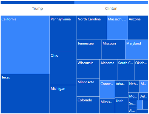 ASP.NET MVC TreeMap is rendered with an interactive legend