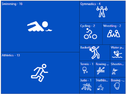 ASP.NET MVC TreeMap is rendered with label template.