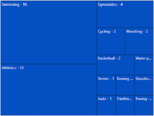 ASP.NET MVC TreeMap is rendered with leaf nodes.