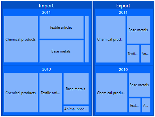 ASP.NET MVC TreeMap is rendered with multiple levels.