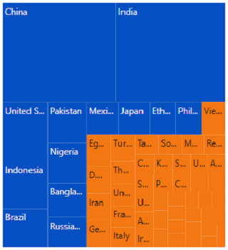 Range color mapping is applied to the nodes in ASP.NET MVC TreeMap.