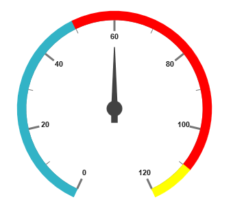 Circular gauge with ranges