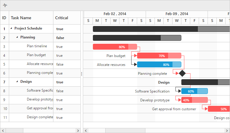 Critical tasks in Gantt