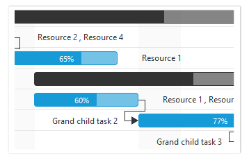 Assigning resources for tasks in Gantt.