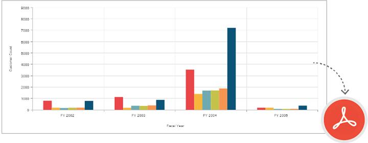 Pivot Chart Control for ASP NET MVC | Syncfusion