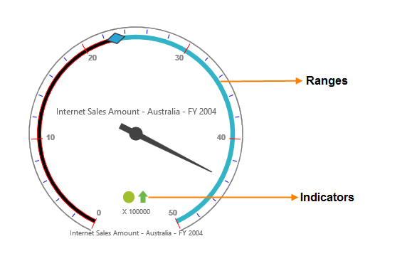 Customizes ranges with different colors in pivot gauge control