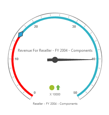 Pivot gauge control rendered with flat-azure theme