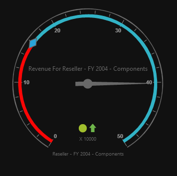 Pivot gauge control rendered with flat-azure-dark theme
