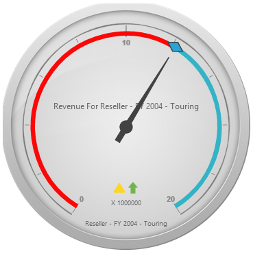 Pivot gauge control rendered with flat-saffron theme