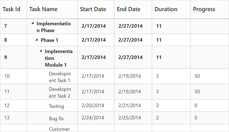 High-performance ASP NET MVC Tree grid | Syncfusion