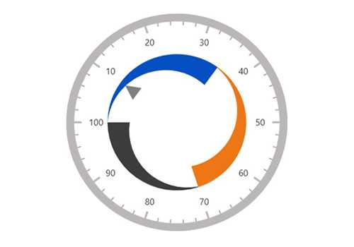 JavaScript circular gauge chart rendered with marker pointer in modified position