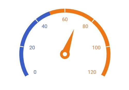 JavaScript circular gauge chart rendered with a pointer cap