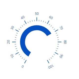 JavaScript circular gauge chart rendered with a range position