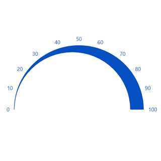 JavaScript circular gauge chart rendered with modified range width