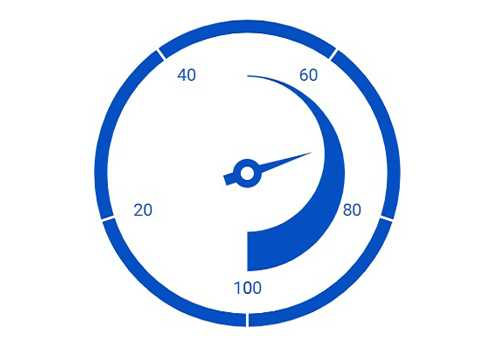 JavaScript circular gauge chart rendered with a pointer tail