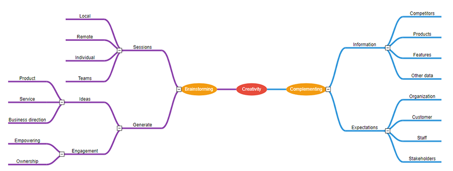 Customize the spacing between each levels in the mind map diagram using JavaScript Mind Map Diagram library