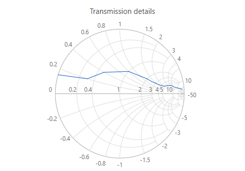 JavaScript Smith chart with title and subtitle