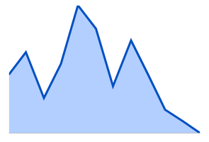 JavaScript sparkline chart rendered in area type.