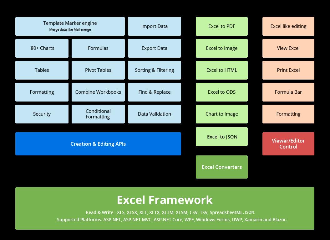 NET Excel Framework | C# / VB NET Excel API | Syncfusion