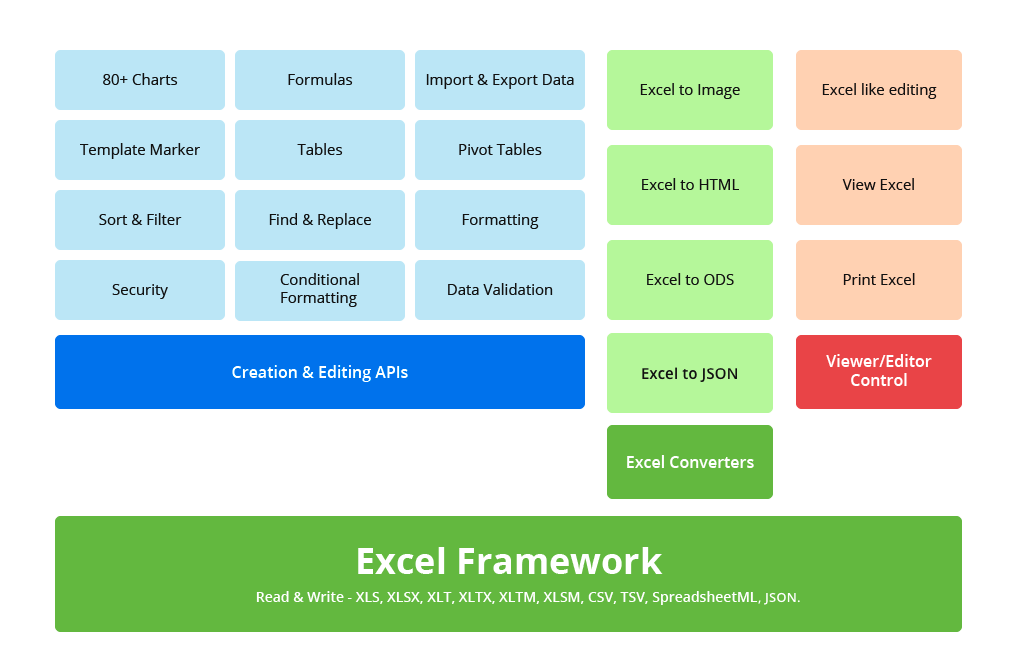 .NET Core Excel Framework Modules