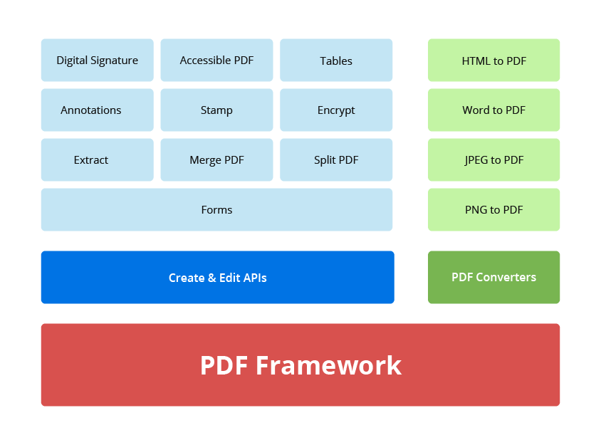 NET Core PDF Framework | C# PDF API | Syncfusion