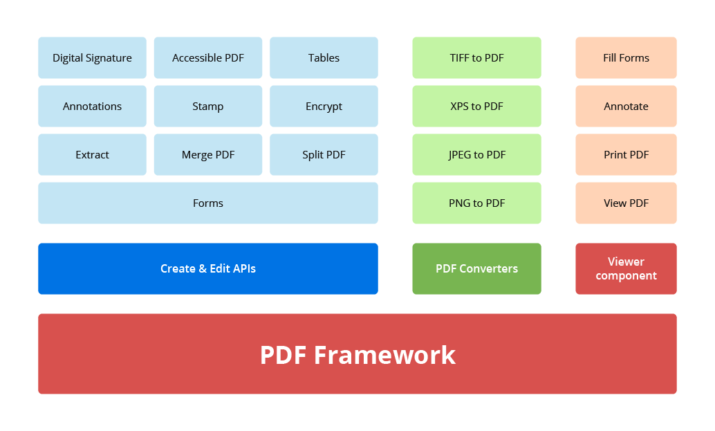 Overview Diagram of UWP SDK PDF Library