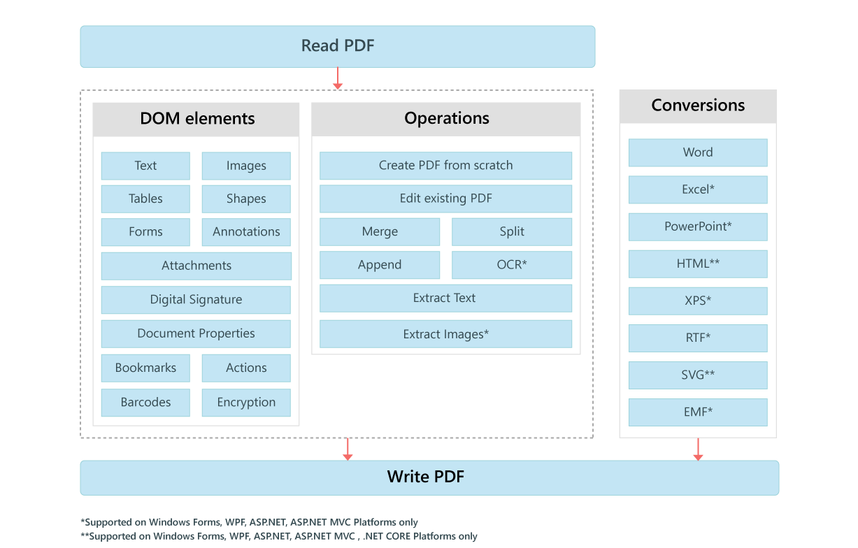 Overview Diagram of .NET PDF Library