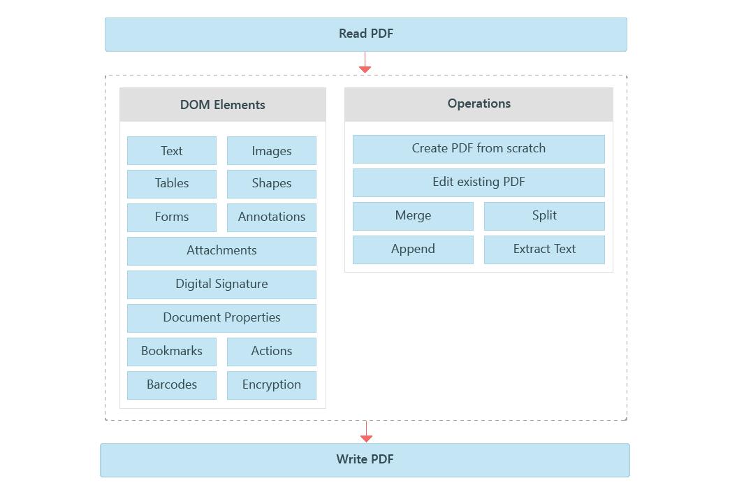 UWP PDF Library | PDF Generator API | Syncfusion