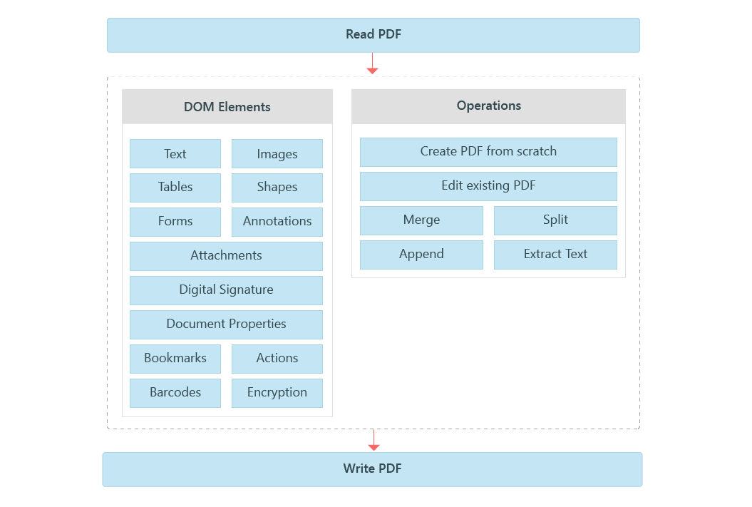 Overview Diagram of Xamarin PDF Library