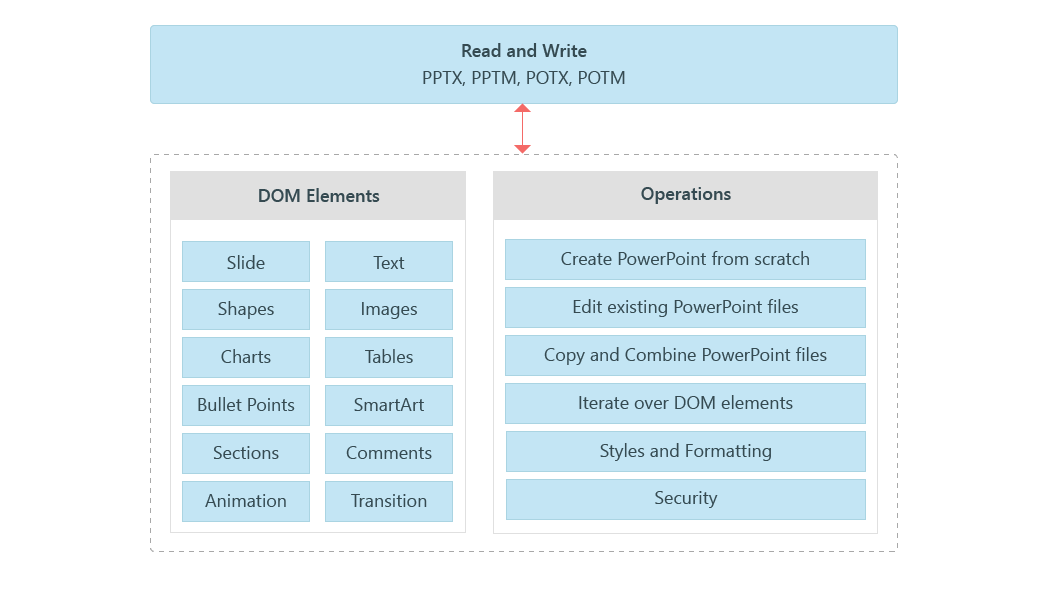 Overview Diagram of Xamarin PowerPoint Library
