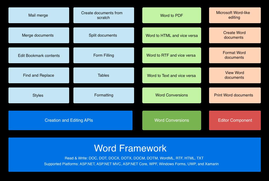 NET Core Word Framework | C# Word API & Conversion | Syncfusion
