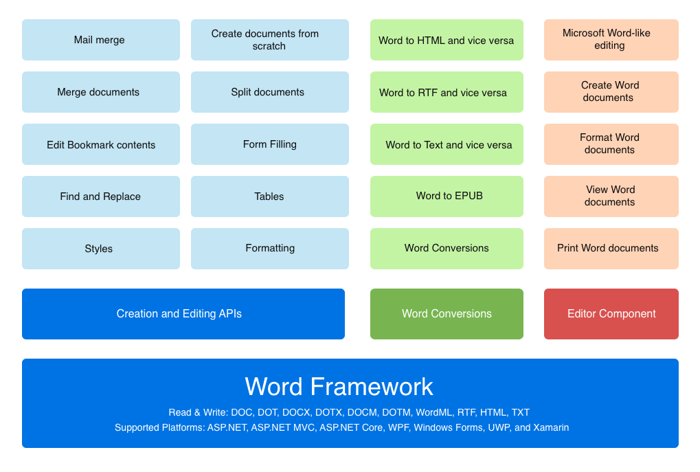 Overview Diagram of UWP Word Framework