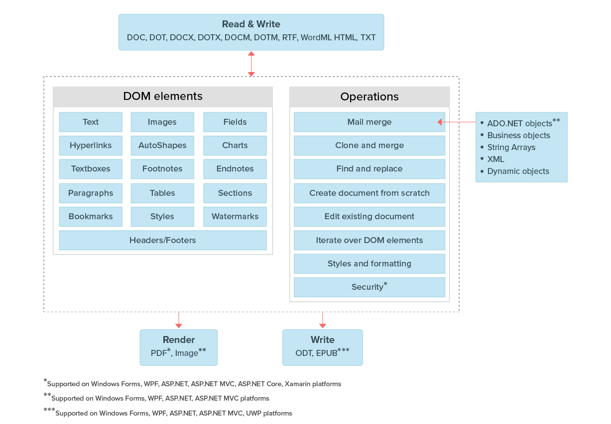 Overview Diagram of Xamarin Word Library