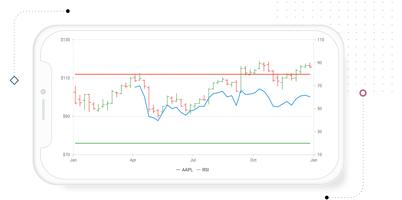 Flutter chart with technical indicators
