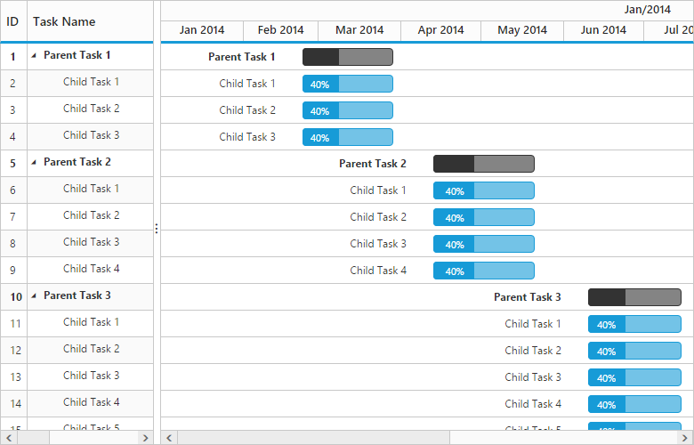 jQuery Gantt chart library | Project Management Chart | Syncfusion