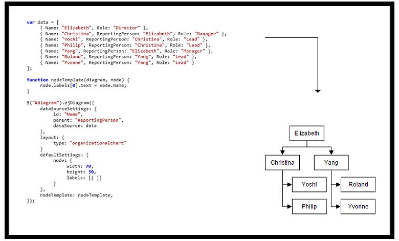 Create flowchart, org chart, & BPMN with jQuery Diagram