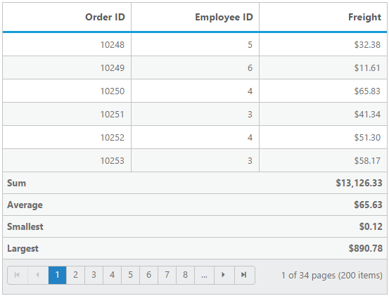 Shown total summary aggregates for jQuery data grid