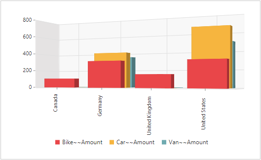 Javascript Pivot Chart types in 3D