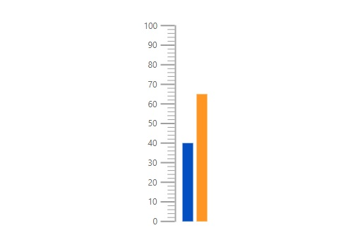 JavaScript linear gauge chart rendered with multiple bar pointer