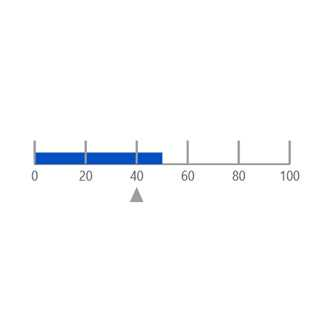 JavaScript linear gauge chart rendered with range