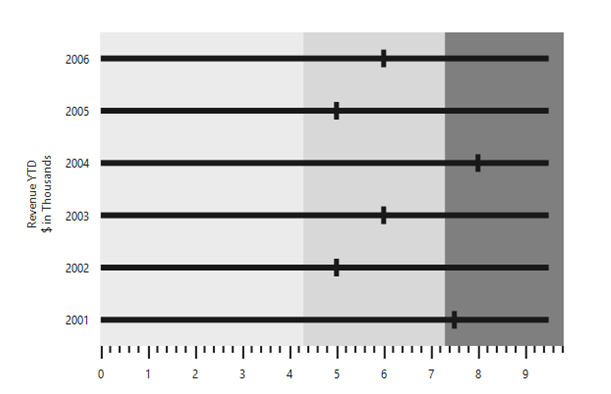 JSP Bullet Graph with multiple measures.