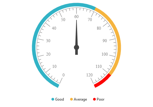 JSP Circular gauge with legend