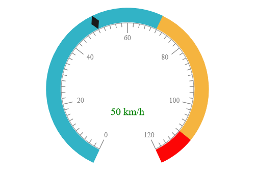 JSP circular gauge chart rendered with marker pointer