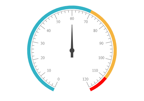 JSP circular gauge chart rendered with bar pointer