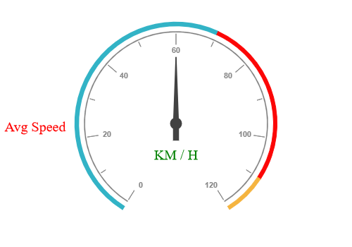 JSP Circular gauge with custom labels